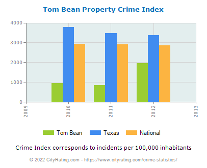 Tom Bean Property Crime vs. State and National Per Capita