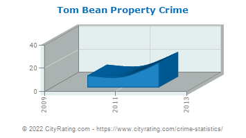 Tom Bean Property Crime