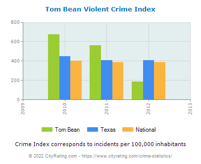 Tom Bean Violent Crime vs. State and National Per Capita
