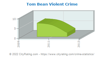 Tom Bean Violent Crime