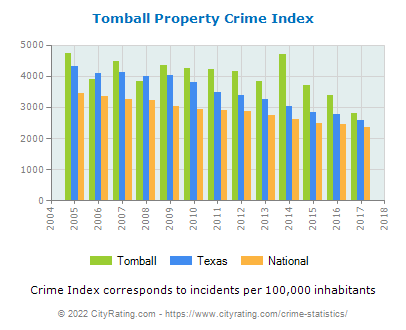 Tomball Property Crime vs. State and National Per Capita