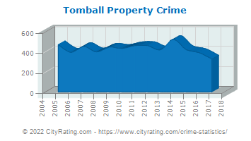 Tomball Property Crime