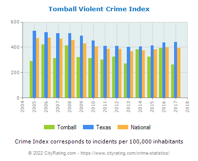 Tomball Violent Crime vs. State and National Per Capita