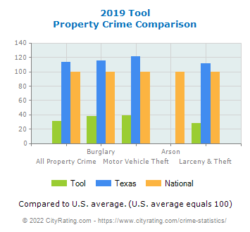 Tool Property Crime vs. State and National Comparison
