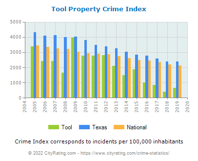 Tool Property Crime vs. State and National Per Capita