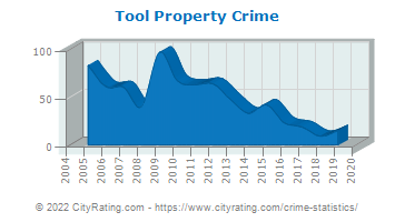 Tool Property Crime