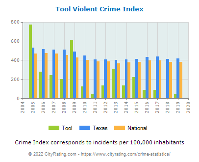 Tool Violent Crime vs. State and National Per Capita