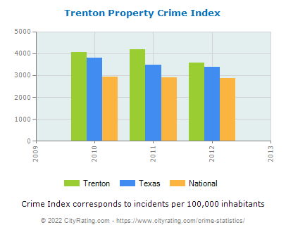 Trenton Property Crime vs. State and National Per Capita