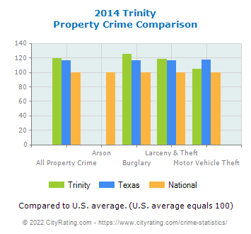 Trinity Property Crime vs. State and National Comparison