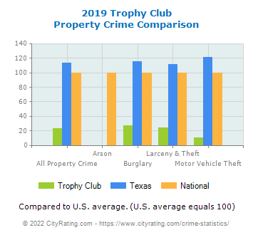 Trophy Club Property Crime vs. State and National Comparison