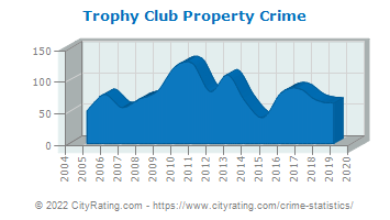 Trophy Club Property Crime