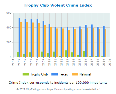 Trophy Club Violent Crime vs. State and National Per Capita