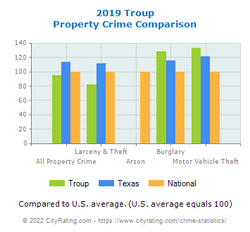 Troup Property Crime vs. State and National Comparison