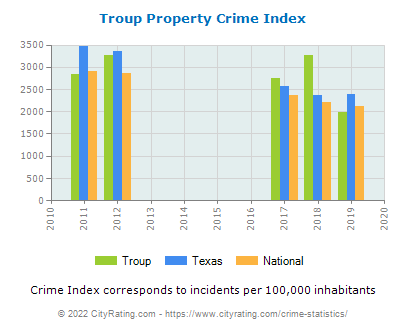 Troup Property Crime vs. State and National Per Capita