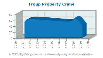 Troup Property Crime
