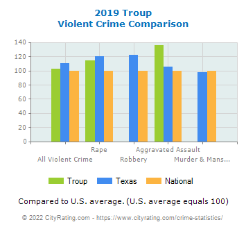 Troup Violent Crime vs. State and National Comparison