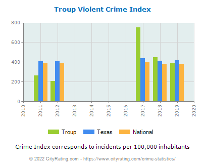 Troup Violent Crime vs. State and National Per Capita