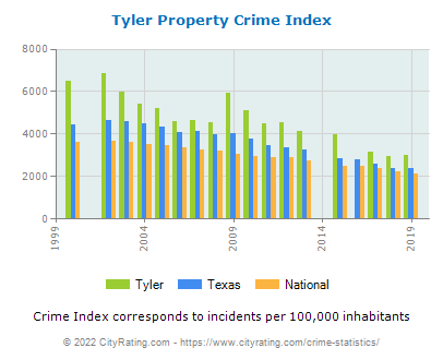 Tyler Property Crime vs. State and National Per Capita