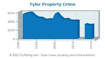 Tyler Property Crime