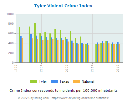 Tyler Violent Crime vs. State and National Per Capita