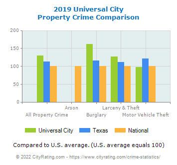 Universal City Property Crime vs. State and National Comparison