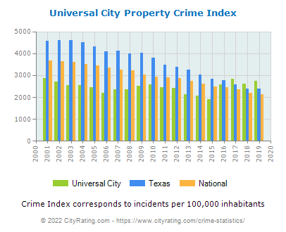 Universal City Property Crime vs. State and National Per Capita