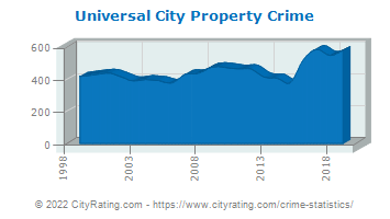 Universal City Property Crime