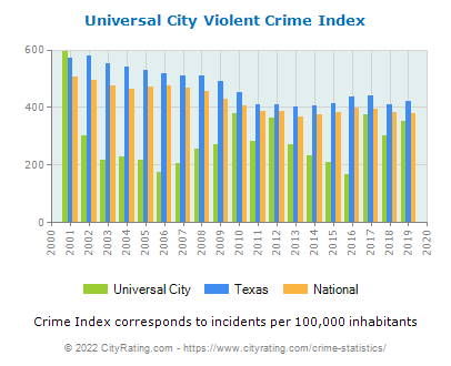 Universal City Violent Crime vs. State and National Per Capita
