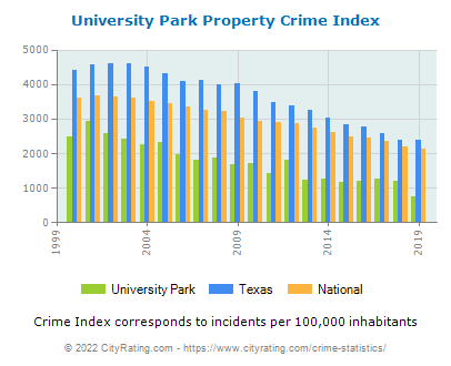 University Park Property Crime vs. State and National Per Capita