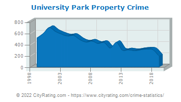 University Park Property Crime