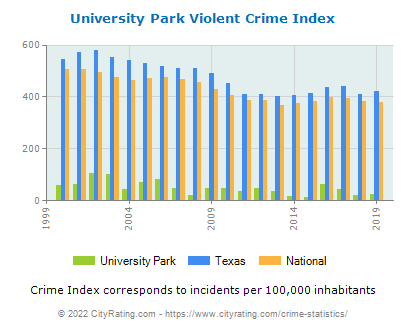 University Park Violent Crime vs. State and National Per Capita