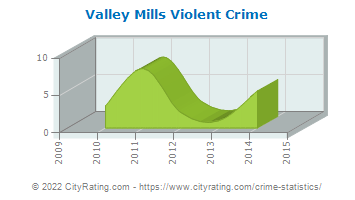 Valley Mills Violent Crime