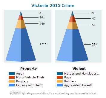 Victoria Crime Statistics: Texas (TX) - CityRating com