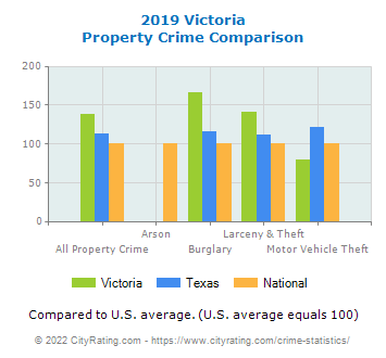 Victoria Property Crime vs. State and National Comparison
