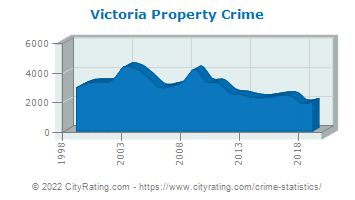 Victoria Property Crime