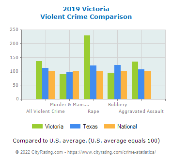 Victoria Violent Crime vs. State and National Comparison