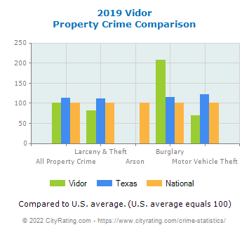 Vidor Property Crime vs. State and National Comparison