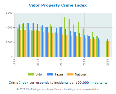 Vidor Property Crime vs. State and National Per Capita