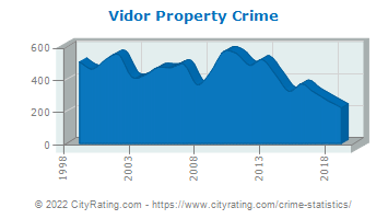 Vidor Property Crime
