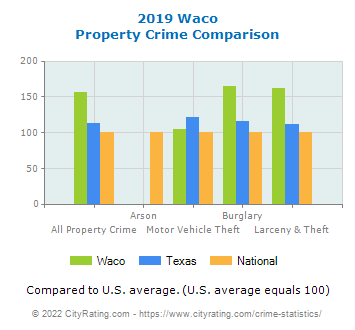 Waco Property Crime vs. State and National Comparison