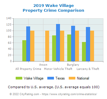 Wake Village Property Crime vs. State and National Comparison