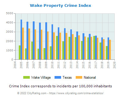 Wake Village Property Crime vs. State and National Per Capita