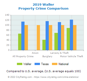 Waller Property Crime vs. State and National Comparison
