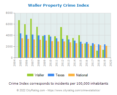 Waller Property Crime vs. State and National Per Capita