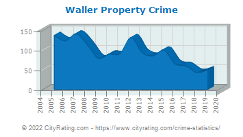 Waller Property Crime