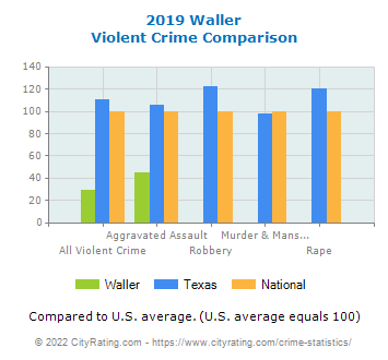 Waller Violent Crime vs. State and National Comparison