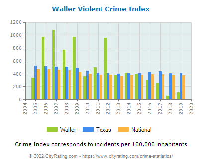 Waller Violent Crime vs. State and National Per Capita