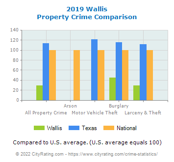 Wallis Property Crime vs. State and National Comparison
