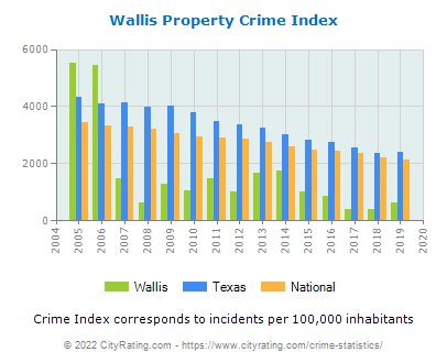 Wallis Property Crime vs. State and National Per Capita