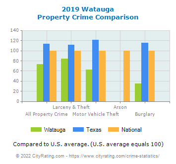 Watauga Property Crime vs. State and National Comparison